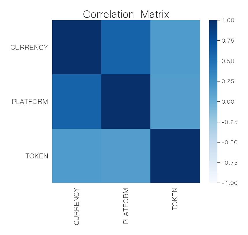 crypto sector correlation matrix june 1