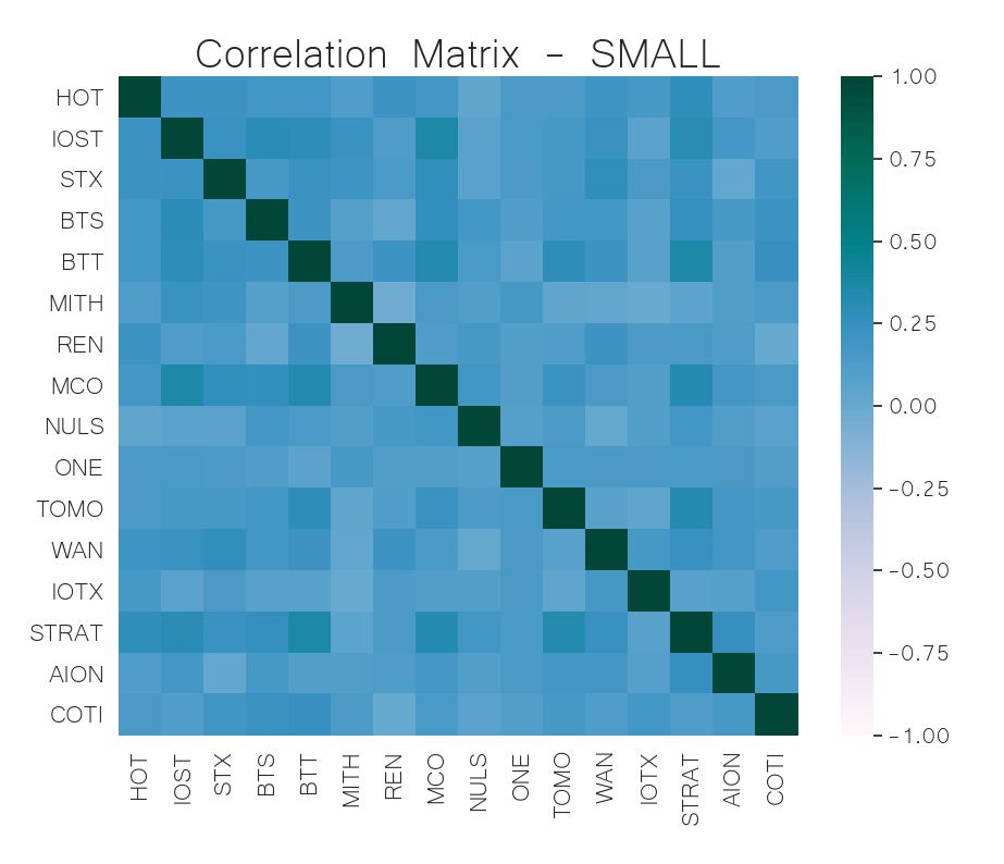 small cap crypto correlation matrix jun 10
