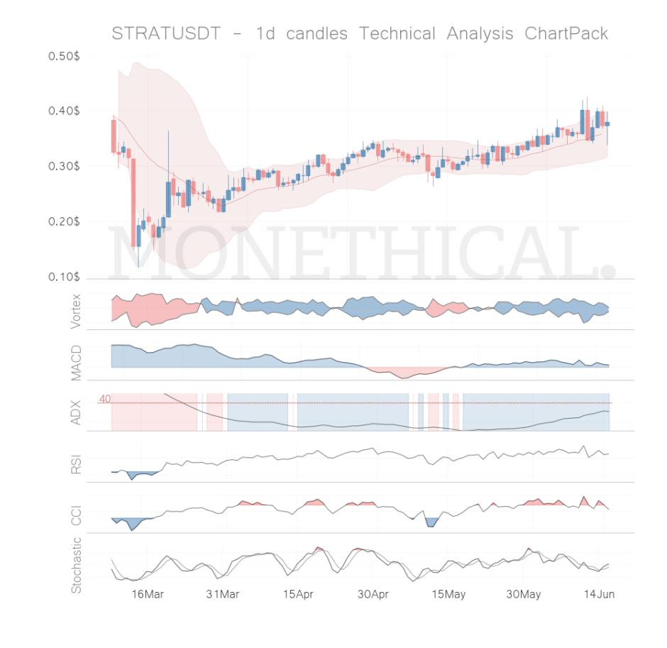 strat coin technical analysis jun 15