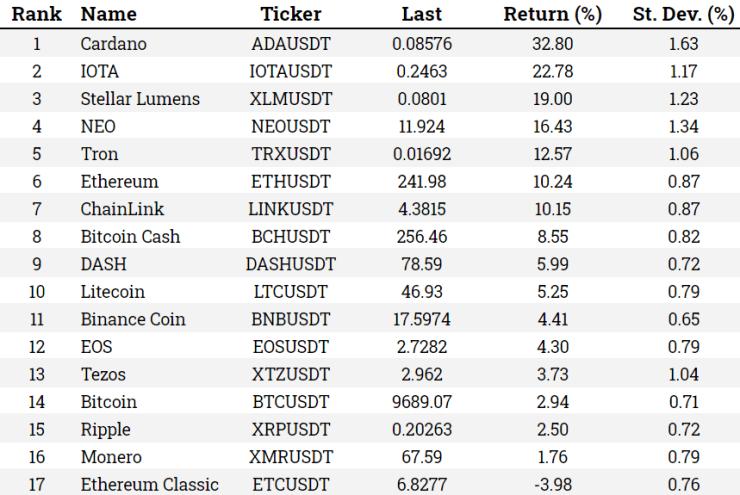 Table of Crypto performance jun 05
