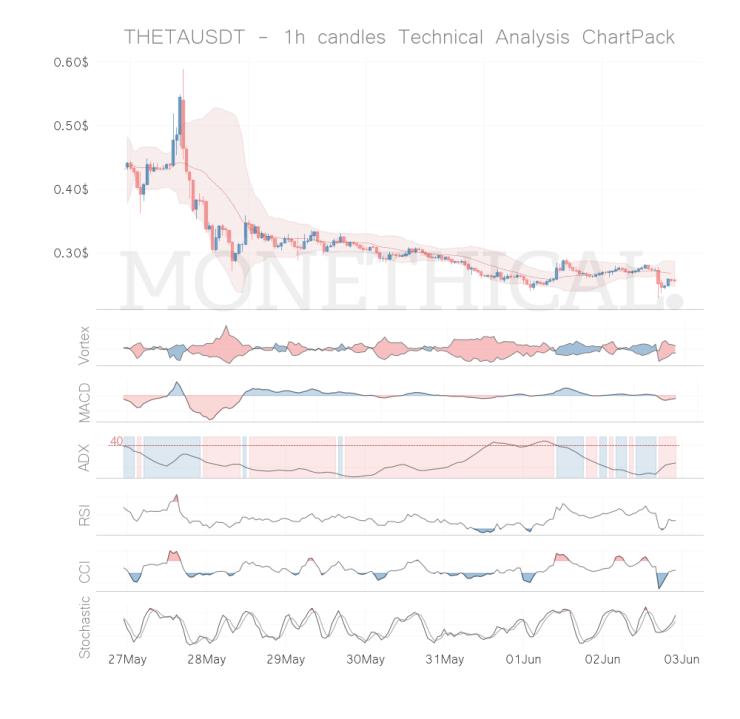 theta coin technical analysis 1h jun 02