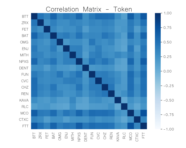 correlation matrix token crypto jun 8