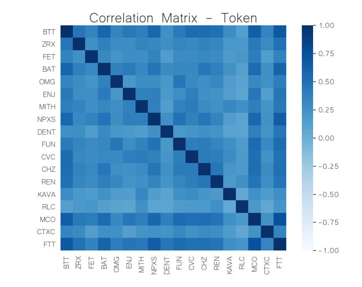 correlation matrix token crypto jun 8