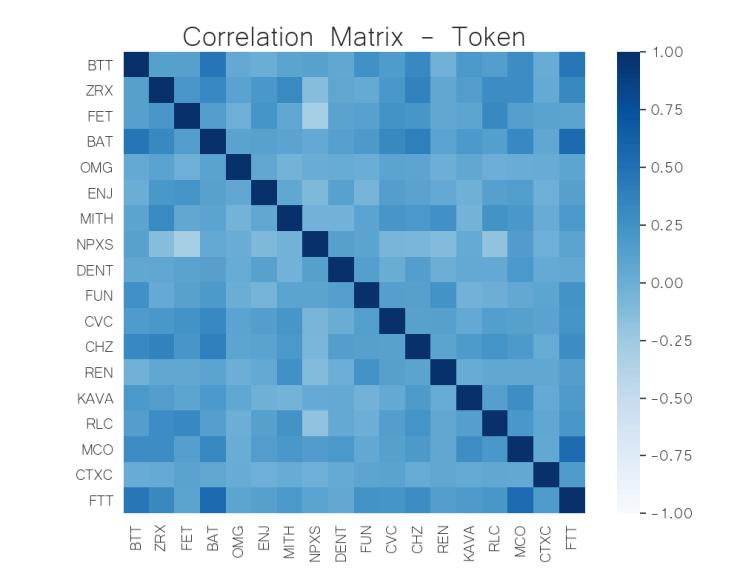 correlation matrix token crypto june 1
