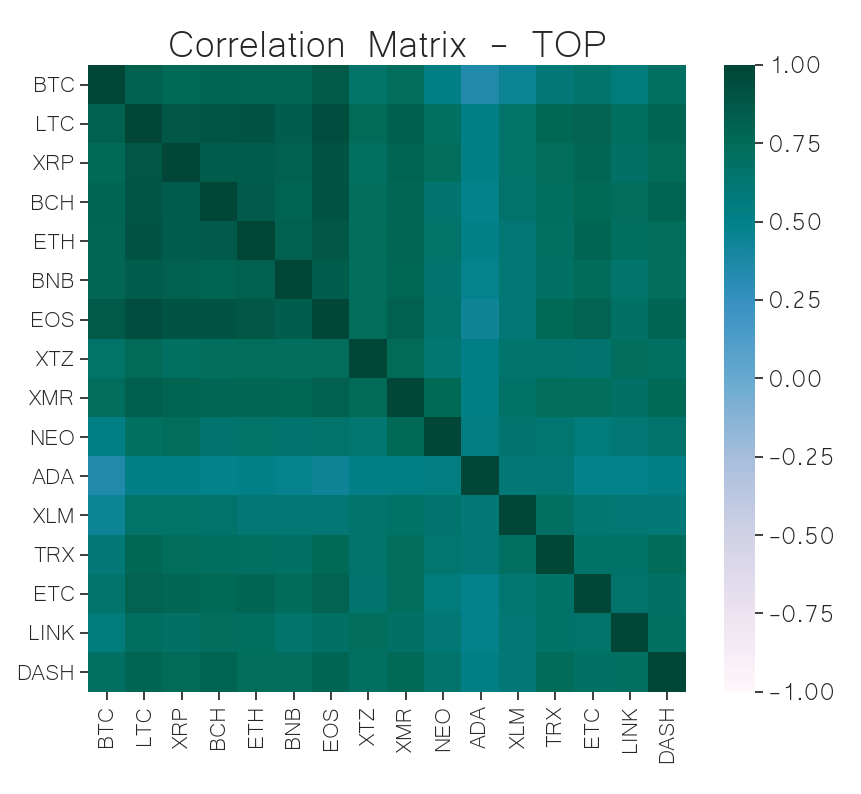 correlation matrix top cryptocurrency jun 03