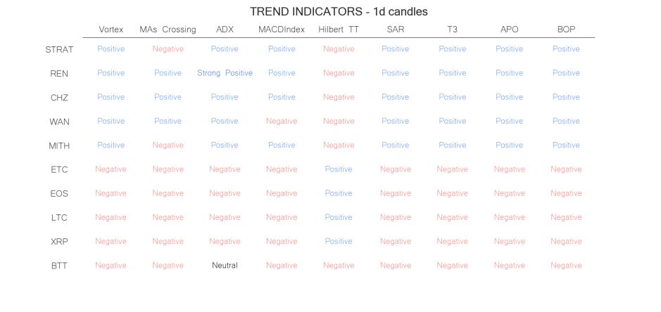technical analysis crypto trend  indicators jun 21