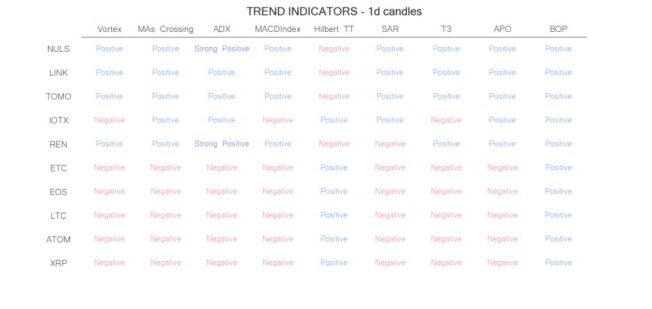 technical analysis crypto trend  indicators  jun 28