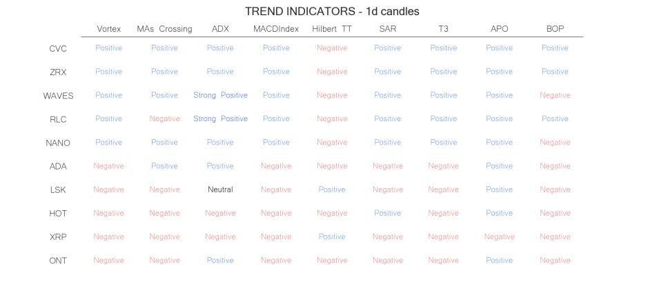 technical analysis crypto trend  indicators  jun 14