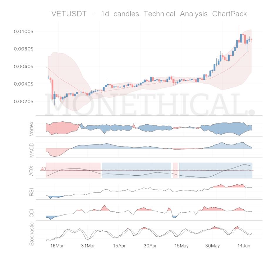 vet coin technical analysis jun 17