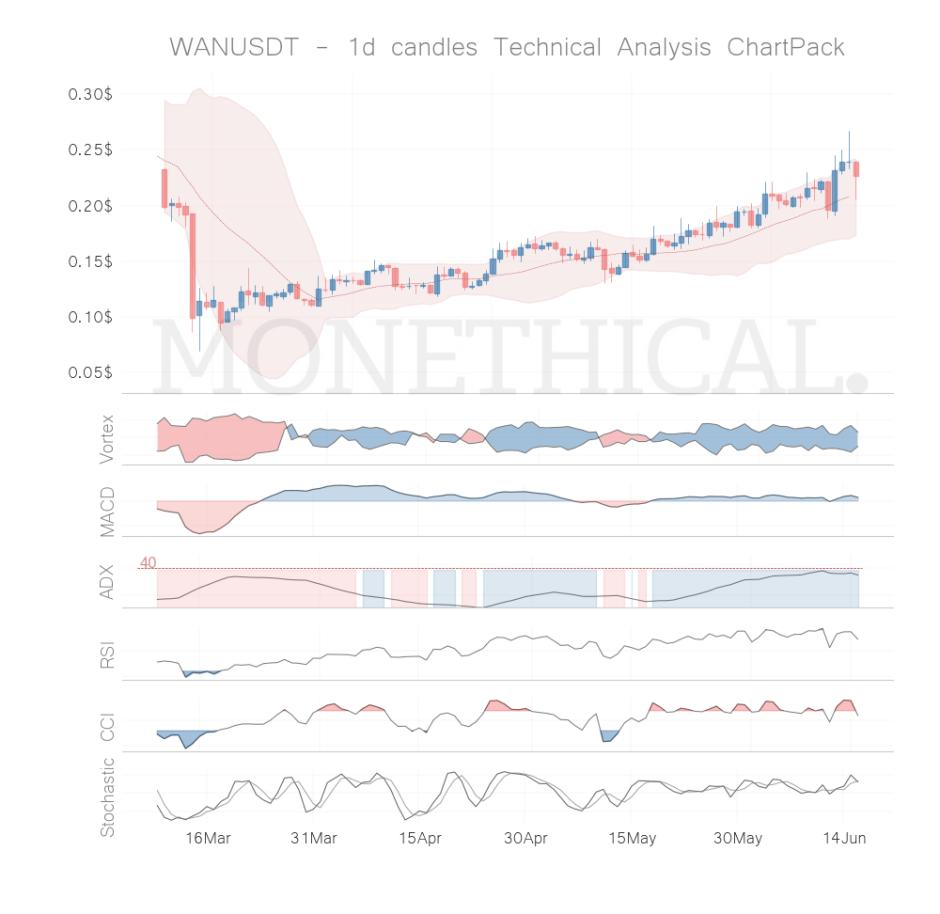 wan coin technical analysis jun 15
