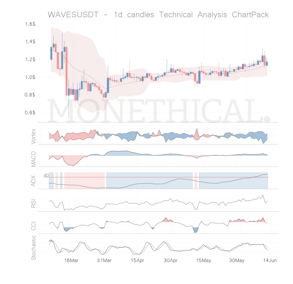 waves coin technical analysis jun 12