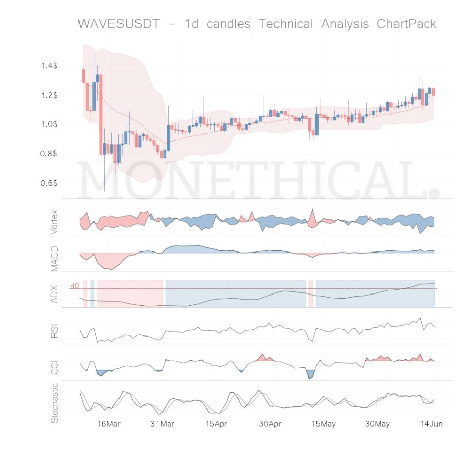 waves coin technical analysis jun 14