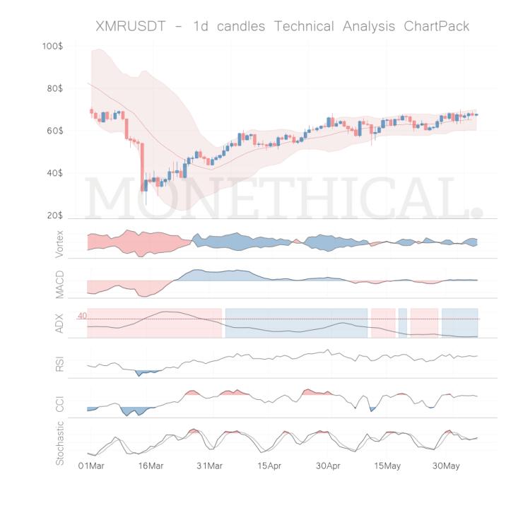 xmr coin technical analysis jun 06