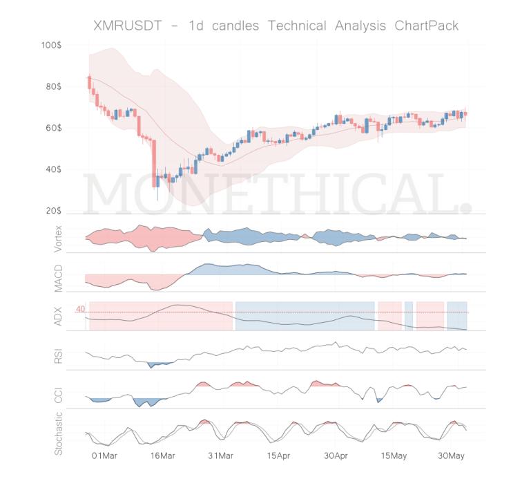 xmr coin technical analysis 1h
