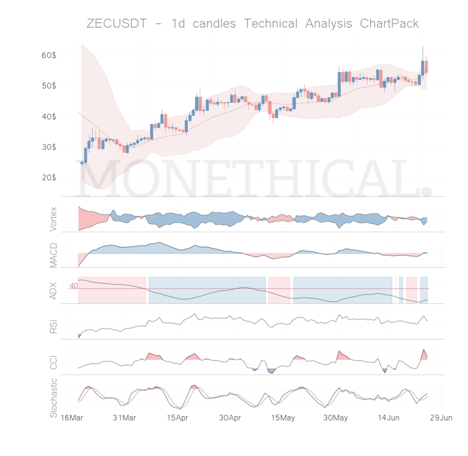 zec coin technical analysis jun 24