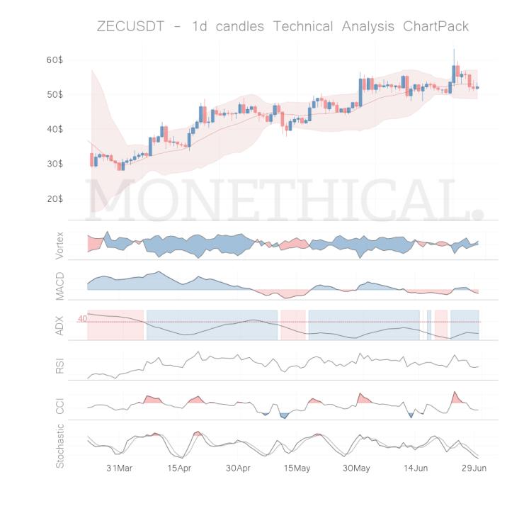 ZEC coin technical analysis JUN 29
