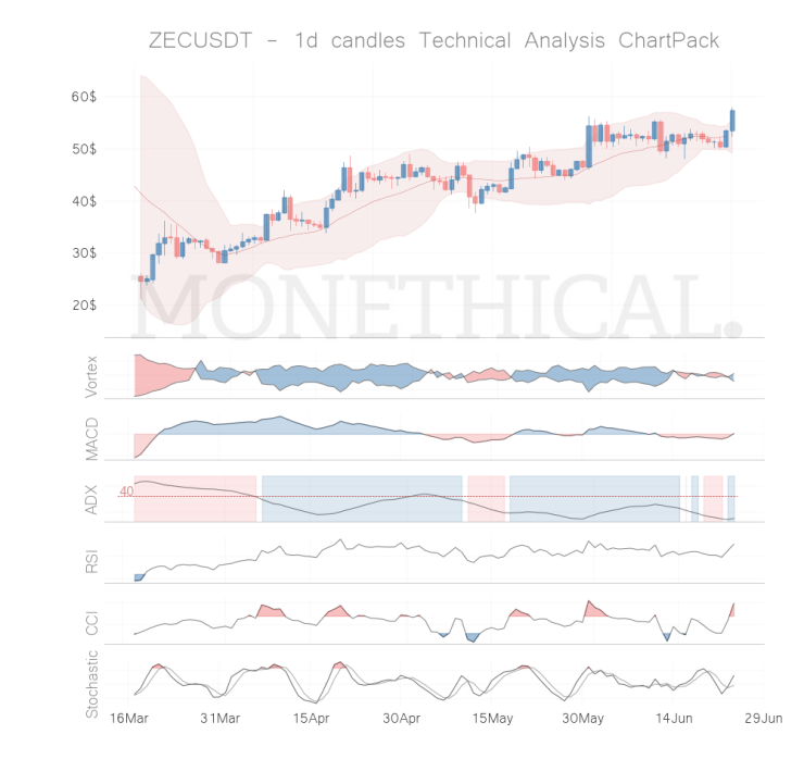 zec coin technical analysis jun 23