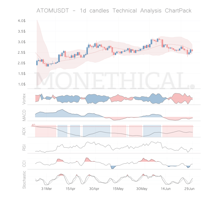 atom coin technical analysis jun 30