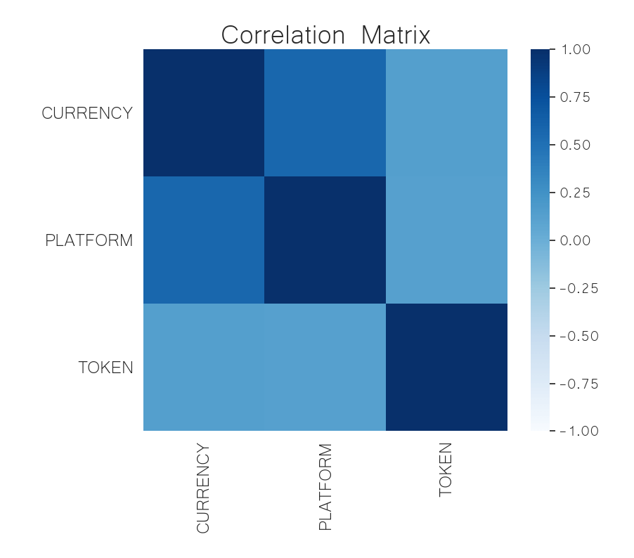 crypto sector correlation matrix jul 6