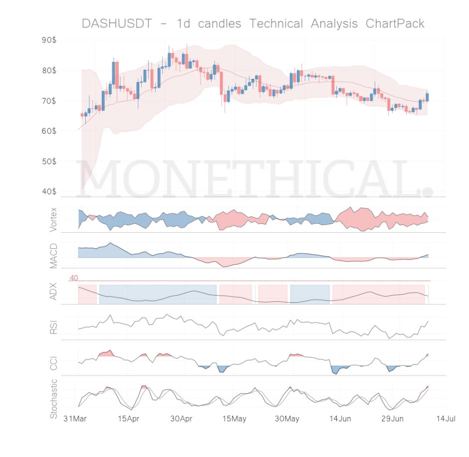 dash coin technical analysis jul 8