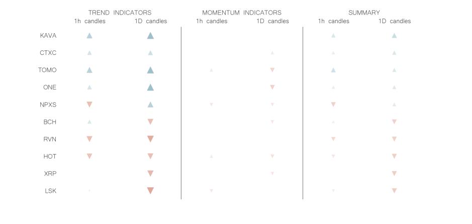 technical analysis crypto trend momentum indicators jul 3