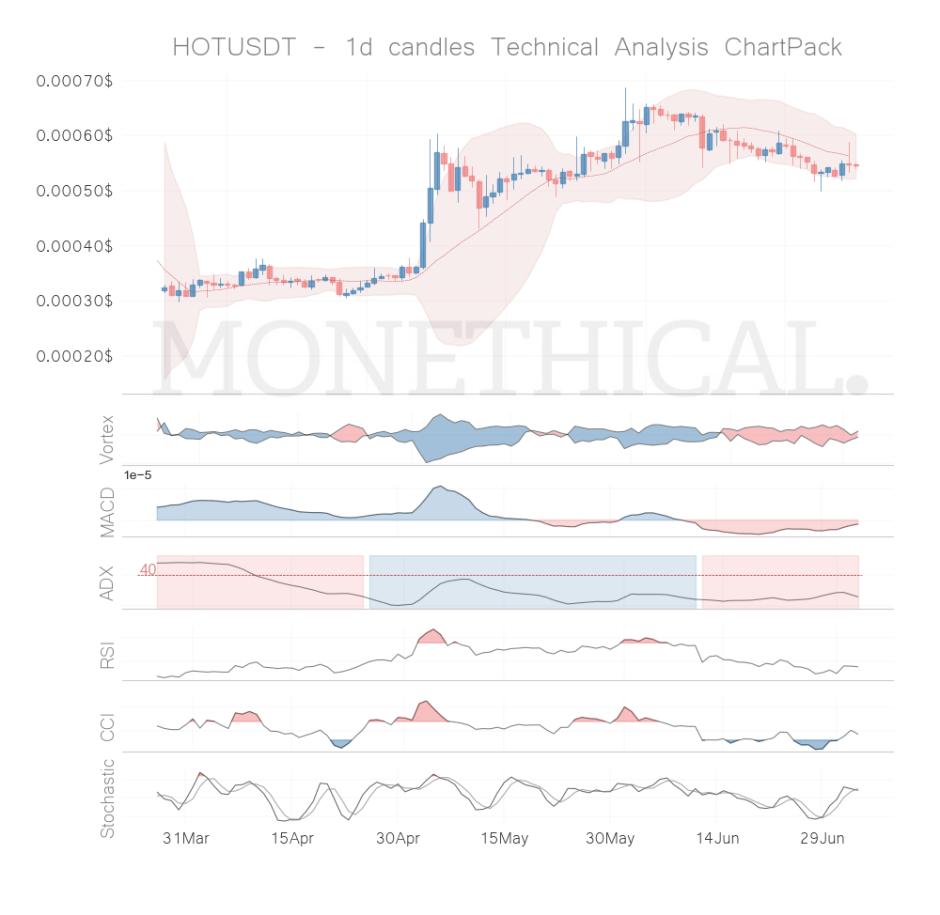 hot coin technical analysis jul 3