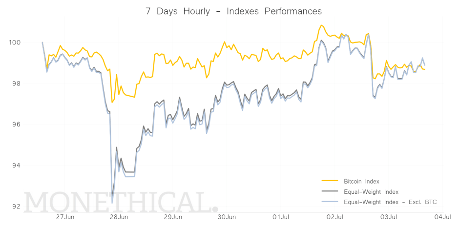 Crypto Index Performance Graph jul 3