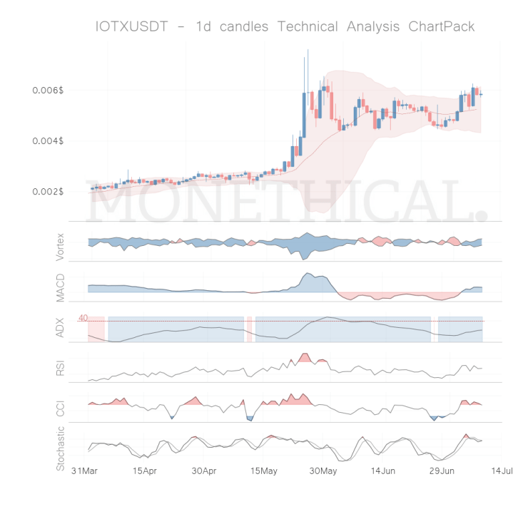 iotx coin technical analysis jul 8