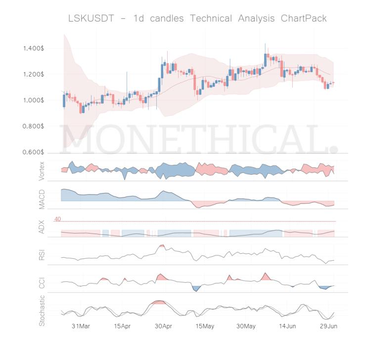 lsk coin technical analysis jun 30