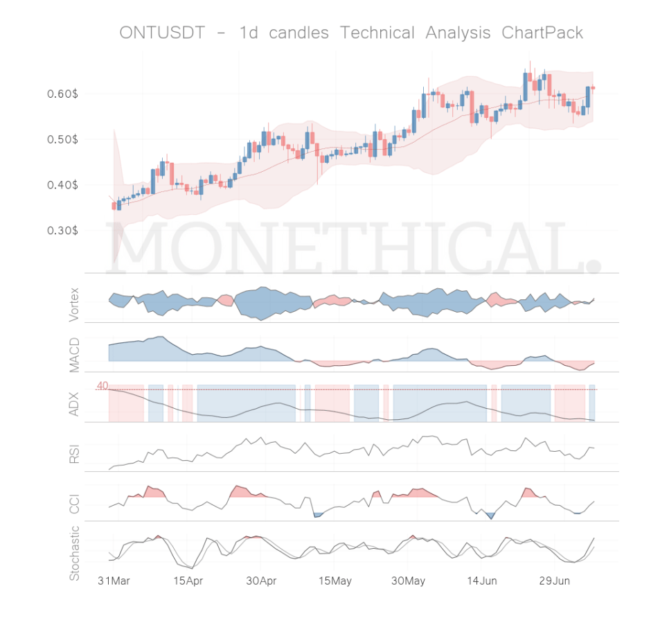 ont coin technical analysis jul 6
