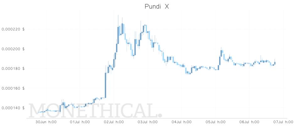 npxs price weekly jul 6