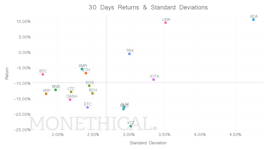 crypto returns volatility jul 3