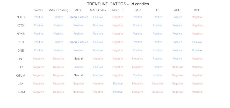 technical analysis crypto trend  indicators  jul 7