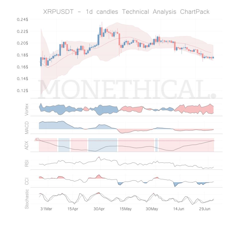 xrp coin technical analysis jul 3