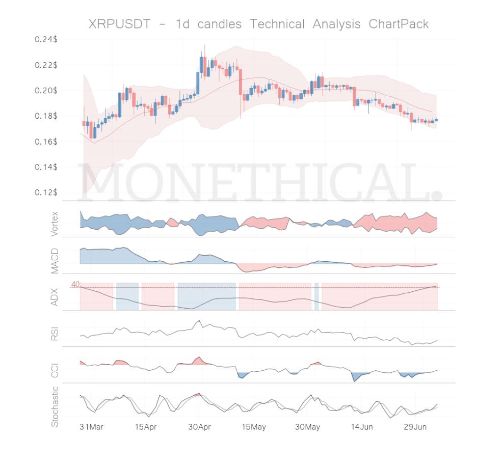 xrp coin technical analysis jul 4