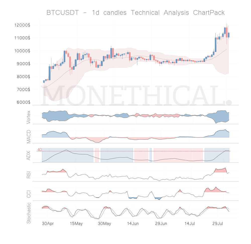 Crypto Trend and Momentum August 3rd top coins: CHZ, BTC, HBAR, IOTA, FET
