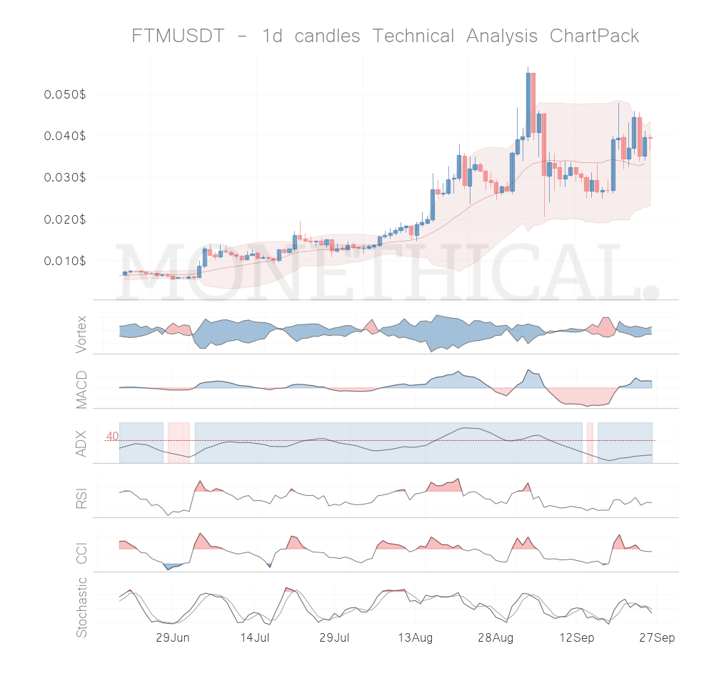 Trend and momentum September 25th top cryptos: FTM, BEAM, XMR, TOMO, THETA