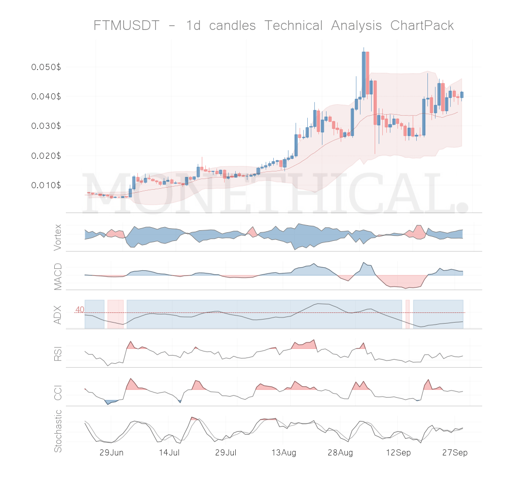 Trend and momentum September 28th top cryptos: FTM, XMR, TOMO, STRAT, VET