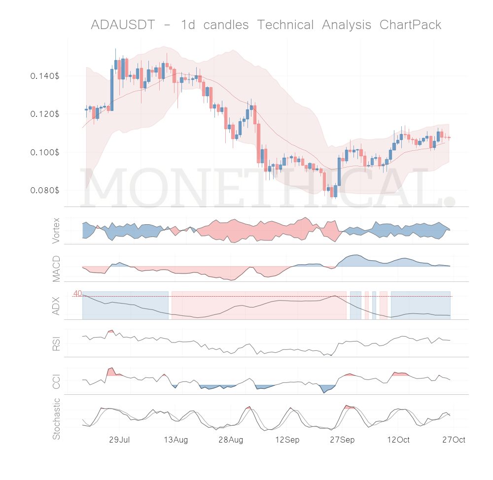 Trend and momentum October 25th top cryptos