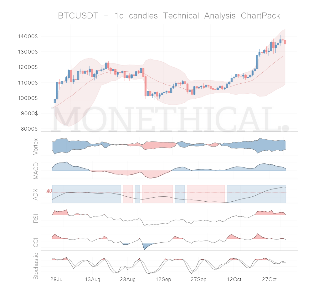 Trend and momentum November 2nd top cryptos