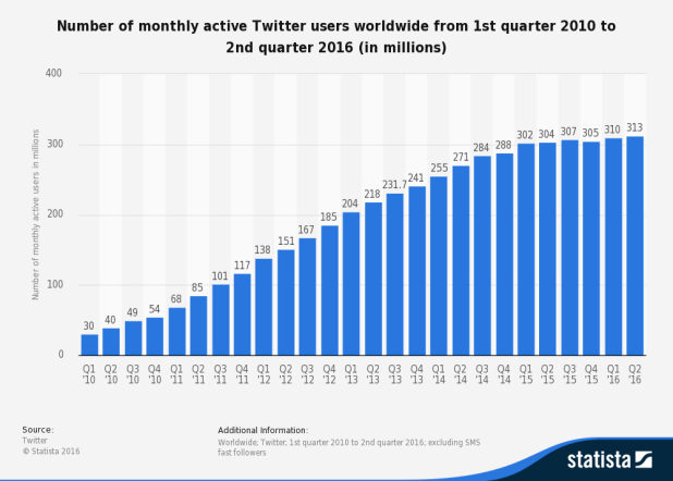 twitter_audience