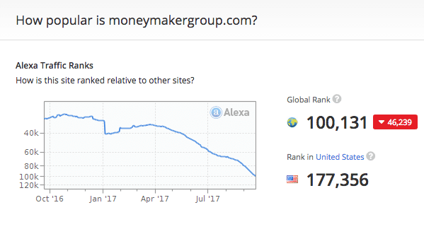 MoneyMakerGroup Offline Traffic according to Alexa.com
