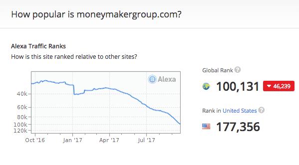 MoneyMakerGroup Offline Traffic according to Alexa.com
