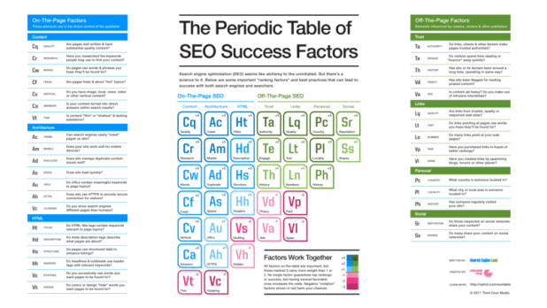 SEO Periodic Table by Search Engine Land