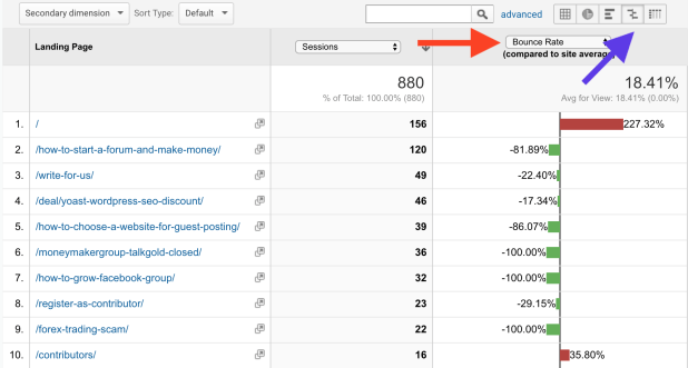 Google Analytics Landing page bouncerate Comparision