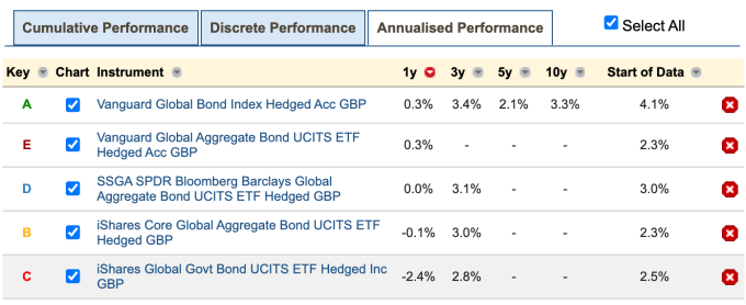 Best bond funds and ETFs performance table for global bonds