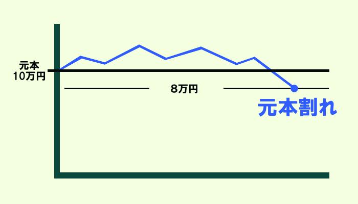 元本割れになった資産のグラフ