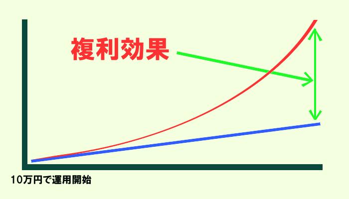 複利効果を示すグラフ