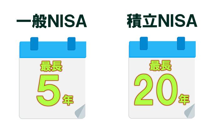 NISAの非課税期間の違い