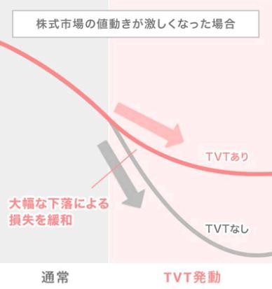 TVT機能のありなしの変化
